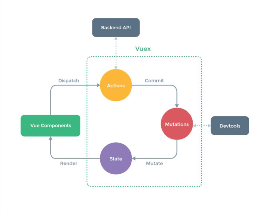 AEM Vuex Diagram 1