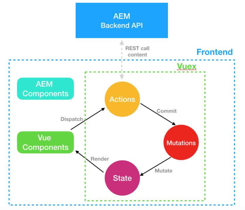 AEM Vuex Diagram 2