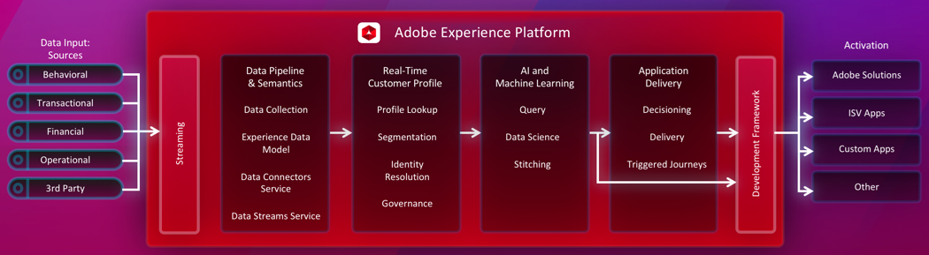 adobe-experience-image-2
